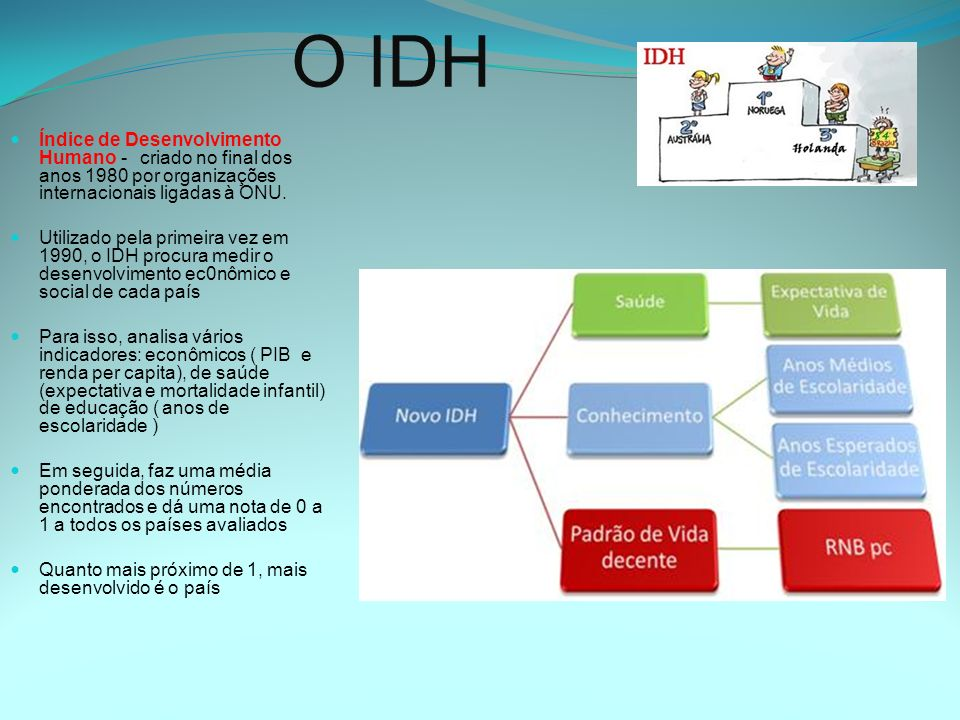 O IDH Índice de Desenvolvimento Humano - criado no final dos anos 1980 por organizações internacionais ligadas à ONU. Utilizado pela primeira vez em 1