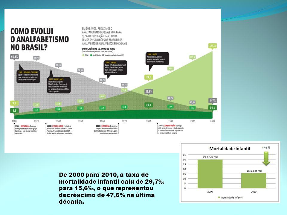 De 2000 para 2010, a taxa de mortalidade infantil caiu de 29,7 para 15,6, o que representou decréscimo de 47,6% na última década.
