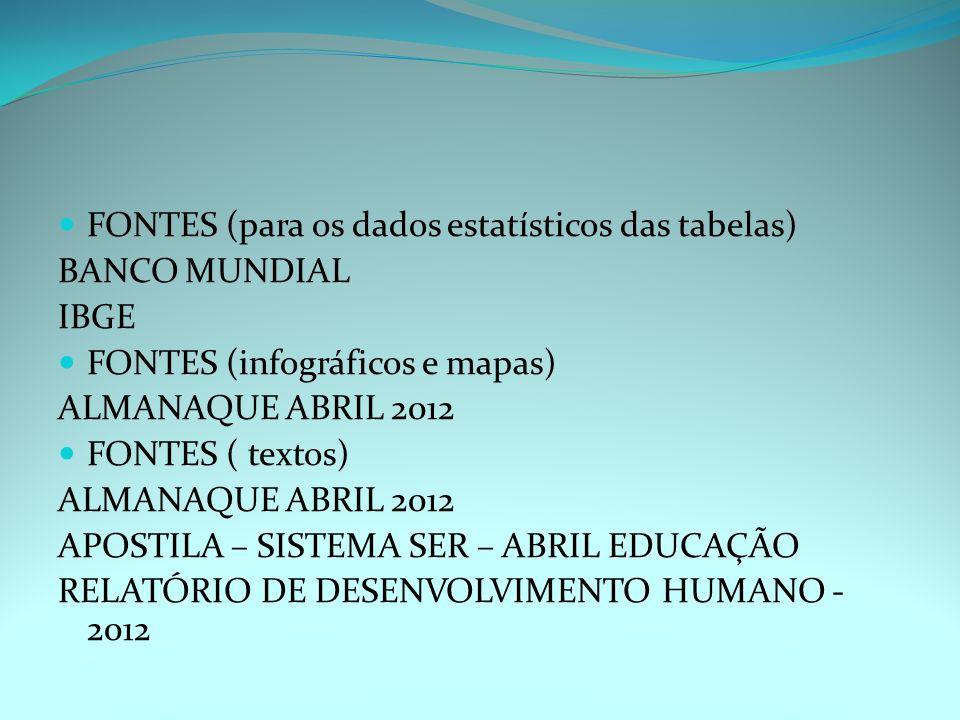 FONTES (para os dados estatísticos das tabelas) BANCO MUNDIAL IBGE FONTES (infográficos e mapas) ALMANAQUE ABRIL 2012 FONTES ( textos) ALMANAQUE ABRIL