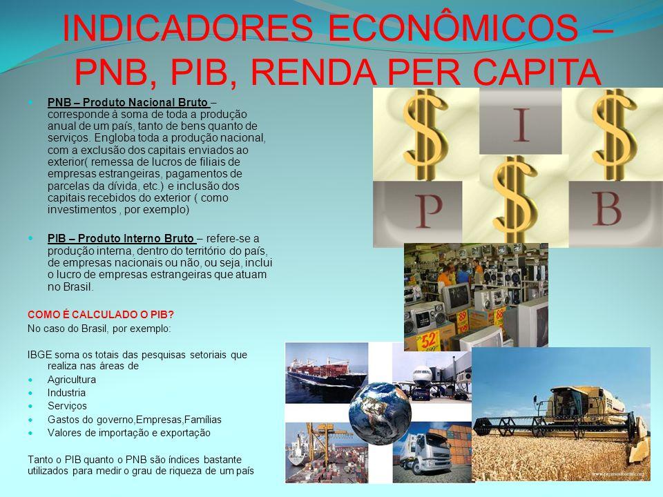 INDICADORES ECONÔMICOS – PNB, PIB, RENDA PER CAPITA PNB – Produto Nacional Bruto – corresponde à soma de toda a produção anual de um país, tanto de be