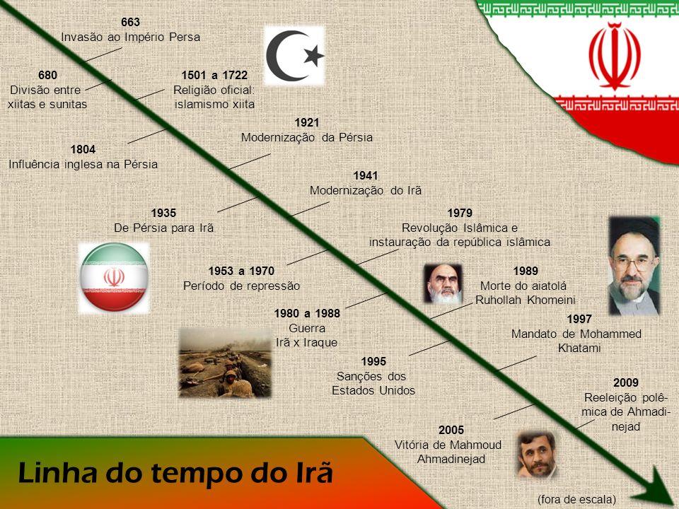 Guerra Irã x Iraque (1980 - 1988) Questões territoriais e políticas; 1975 - Acordo entre Irã e Iraque; 1980 - Saddam Hussein, presidente do Iraque, revogou o acordo invadindo as terras do Irã ocidental; O Iraque era apoiado pela Arábia Saudita, EUA e União Soviética, enquanto o Irã contava com a ajuda da Síria e da Líbia; Interesses iraquianos em áreas petrolíferas do Irã; Após o ataque iraquiano, as forças do Irã conseguiram suprimir as do Iraque, reconquistando as terras de volta; 1982 - Irã recusa o cessar-fogo; 1987 – Hostilidades iranianas contra navegações iraquianas no Golfo Pérsico; 1988 – ONU exige cessar-fogo.