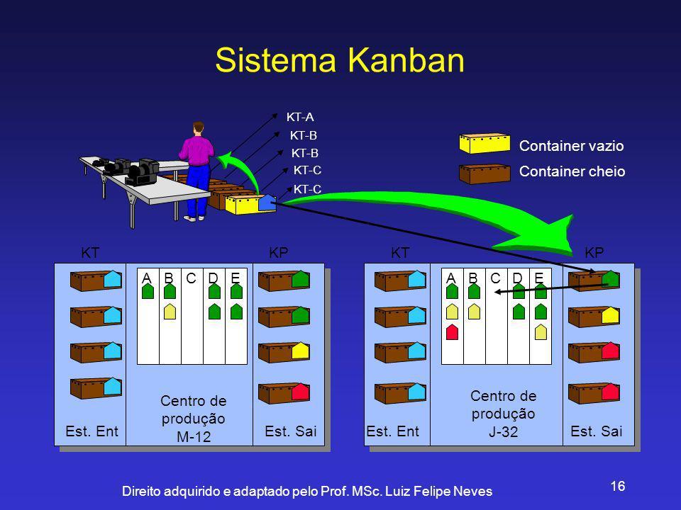 Direito adquirido e adaptado pelo Prof. MSc. Luiz Felipe Neves 16 Sistema Kanban