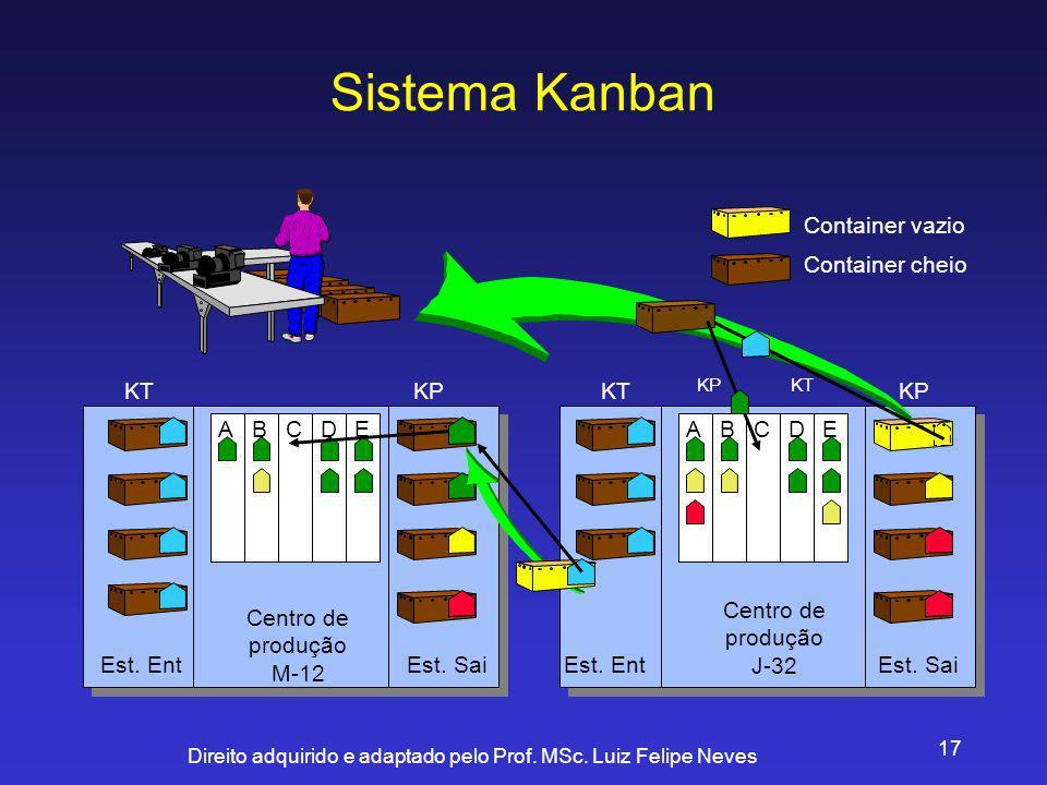 Direito adquirido e adaptado pelo Prof. MSc. Luiz Felipe Neves 17 Sistema Kanban