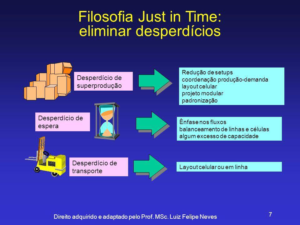 Direito adquirido e adaptado pelo Prof. MSc. Luiz Felipe Neves 18 Sistema Kanban