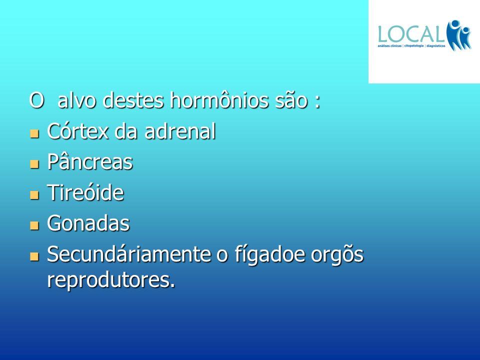 O alvo destes hormônios são : Córtex da adrenal Córtex da adrenal Pâncreas Pâncreas Tireóide Tireóide Gonadas Gonadas Secundáriamente o fígadoe orgõs