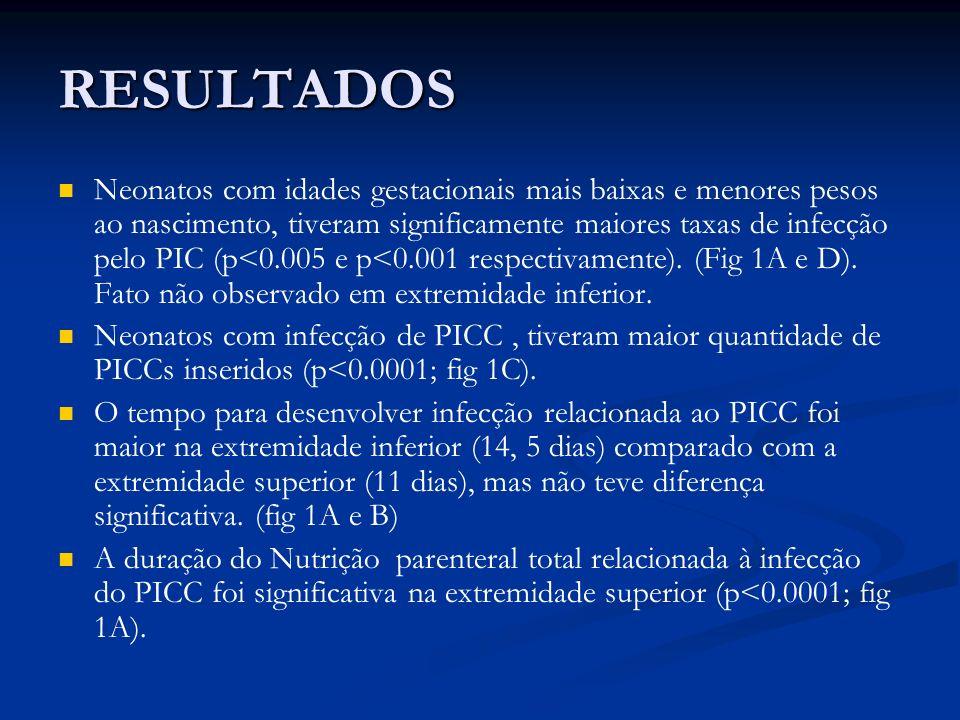 RESULTADOS Neonatos com idades gestacionais mais baixas e menores pesos ao nascimento, tiveram significamente maiores taxas de infecção pelo PIC (p<0.