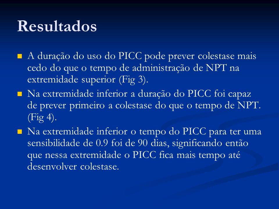 Resultados A duração do uso do PICC pode prever colestase mais cedo do que o tempo de administração de NPT na extremidade superior (Fig 3). Na extremi