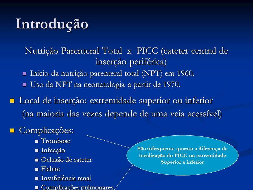 Introdução Nutrição Parenteral Total x PICC (cateter central de inserção periférica) Início da nutrição parenteral total (NPT) em 1960. Início da nutr