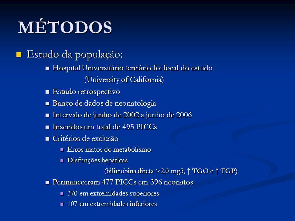 MÉTODOS Estudo da população: Estudo da população: Hospital Universitário terciário foi local do estudo Hospital Universitário terciário foi local do e