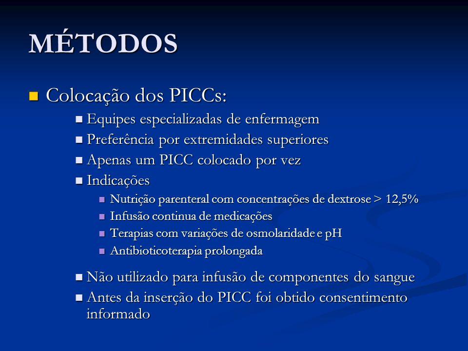 MÉTODOS Colocação dos PICCs: Colocação dos PICCs: Equipes especializadas de enfermagem Equipes especializadas de enfermagem Preferência por extremidad