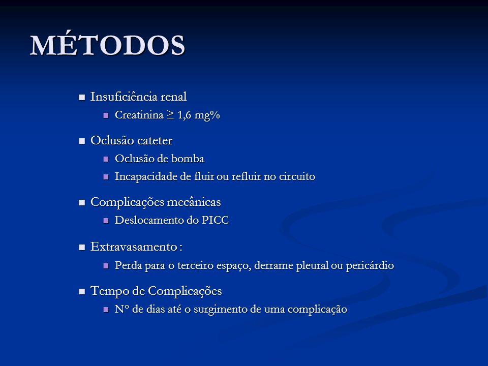 MÉTODOS Insuficiência renal Insuficiência renal Creatinina 1,6 mg% Creatinina 1,6 mg% Oclusão cateter Oclusão cateter Oclusão de bomba Oclusão de bomb