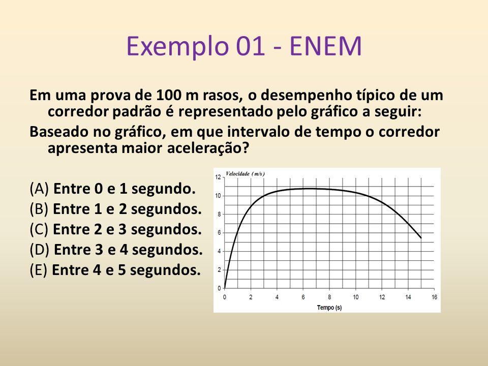 Exemplo 01 - ENEM Em uma prova de 100 m rasos, o desempenho típico de um corredor padrão é representado pelo gráfico a seguir: Baseado no gráfico, em