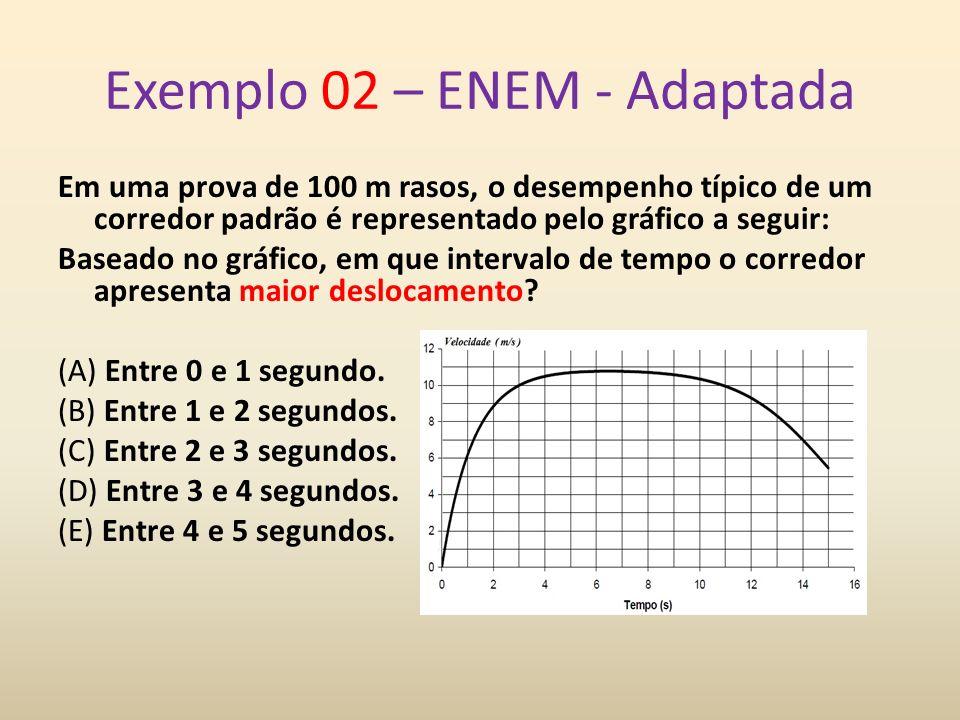 Exemplo 02 – ENEM - Adaptada Em uma prova de 100 m rasos, o desempenho típico de um corredor padrão é representado pelo gráfico a seguir: Baseado no g