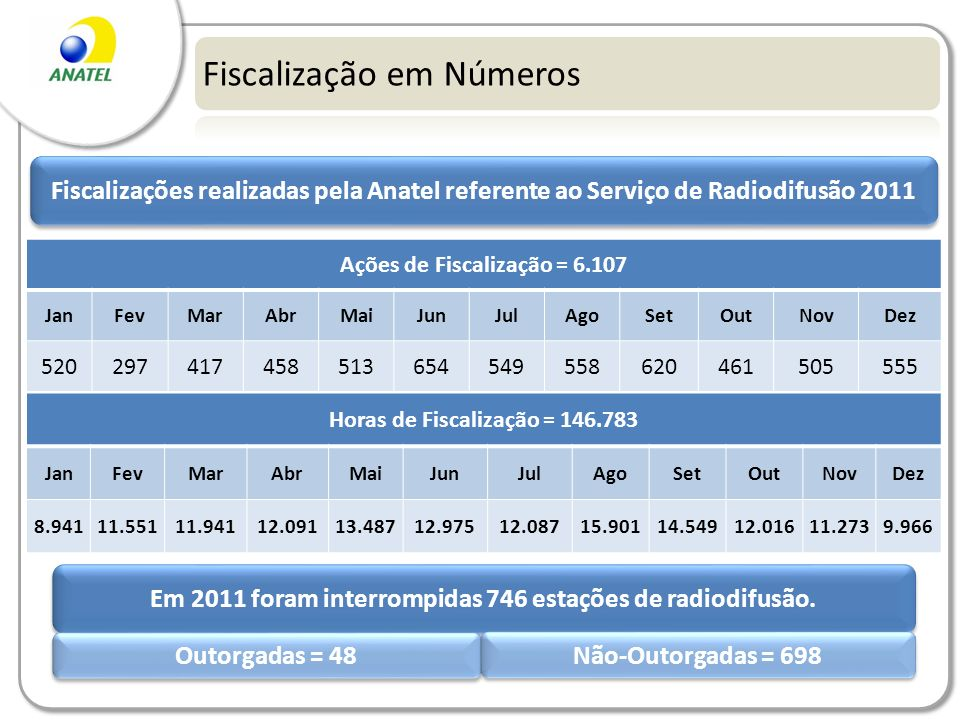 Fiscalização em Números Ações de Fiscalização = 6.107 JanFevMarAbrMaiJunJulAgoSetOutNovDez 520297417458513654549558620461505555 Horas de Fiscalização