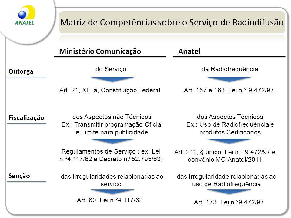 Matriz de Competências sobre o Serviço de Radiodifusão Outorga Fiscalização Sanção Ministério ComunicaçãoAnatel do Serviço Art. 21, XII, a, Constituiç