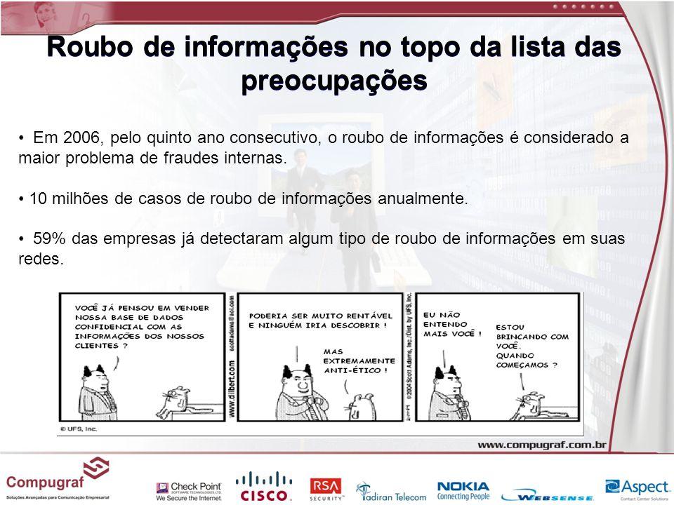Roubo de informações no topo da lista das preocupações Em 2006, pelo quinto ano consecutivo, o roubo de informações é considerado a maior problema de