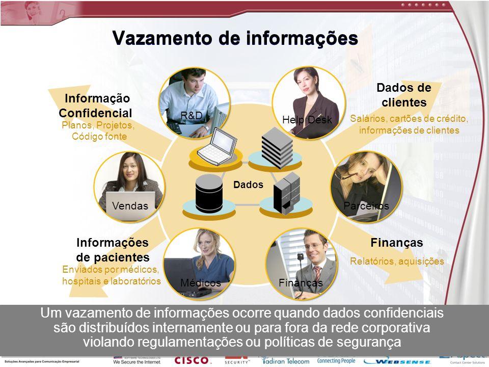Vazamento de informações Dados de clientes Planos, Projetos, Código fonte Informação Confidencial Salários, cartões de crédito, informações de cliente