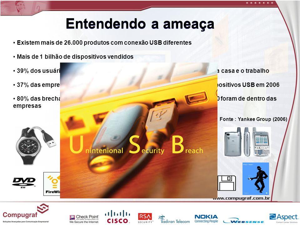 Entendendo a ameaça Existem mais de 26.000 produtos com conexão USB diferentes Mais de 1 bilhão de dispositivos vendidos 39% dos usuários de discos US