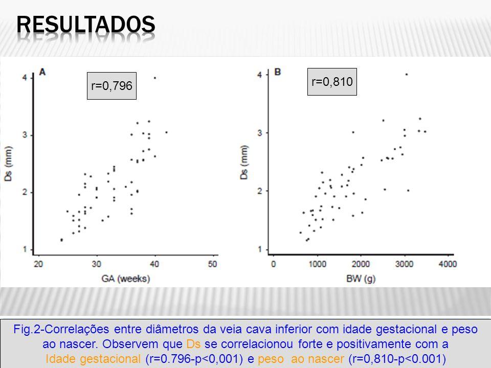 Fig.2-Correlações entre diâmetros da veia cava inferior com idade gestacional e peso ao nascer. Observem que Ds se correlacionou forte e positivamente