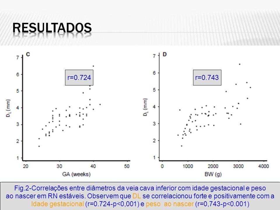 Fig.2-Correlações entre diâmetros da veia cava inferior com idade gestacional e peso ao nascer em RN estáveis. Observem que DL se correlacionou forte