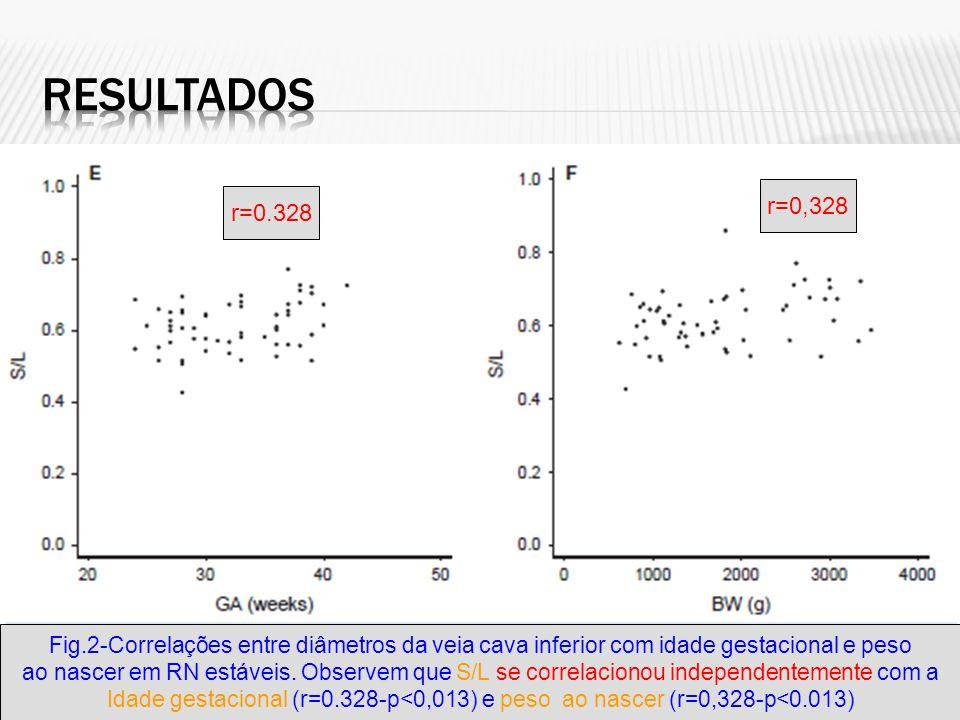 Fig.2-Correlações entre diâmetros da veia cava inferior com idade gestacional e peso ao nascer em RN estáveis.