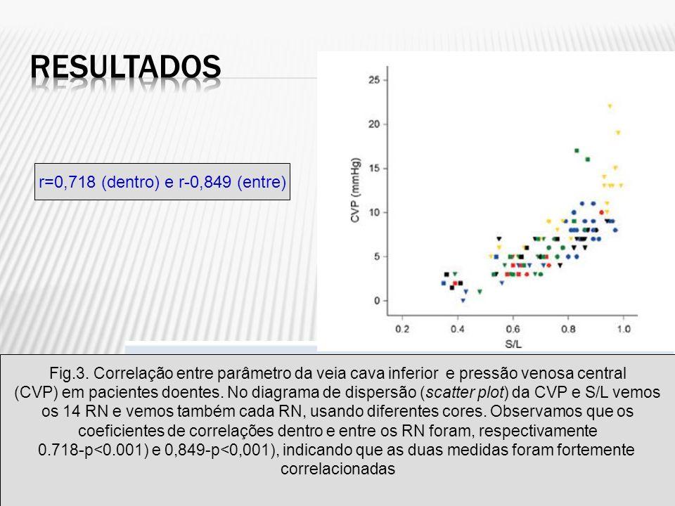 Fig.3. Correlação entre parâmetro da veia cava inferior e pressão venosa central (CVP) em pacientes doentes. No diagrama de dispersão (scatter plot) d