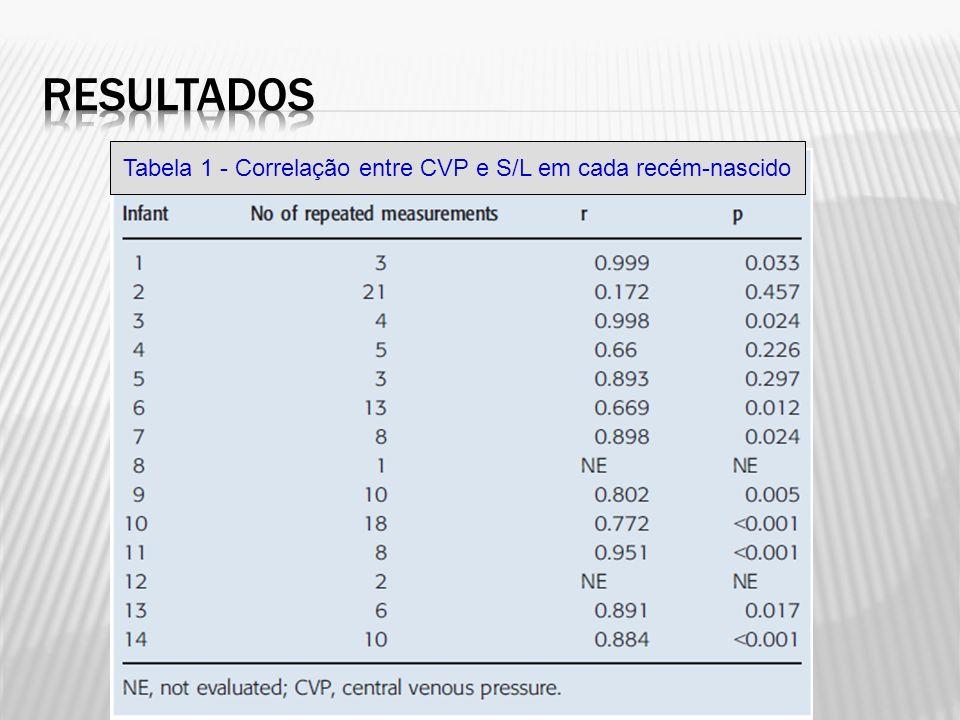 Tabela 1 - Correlação entre CVP e S/L em cada recém-nascido