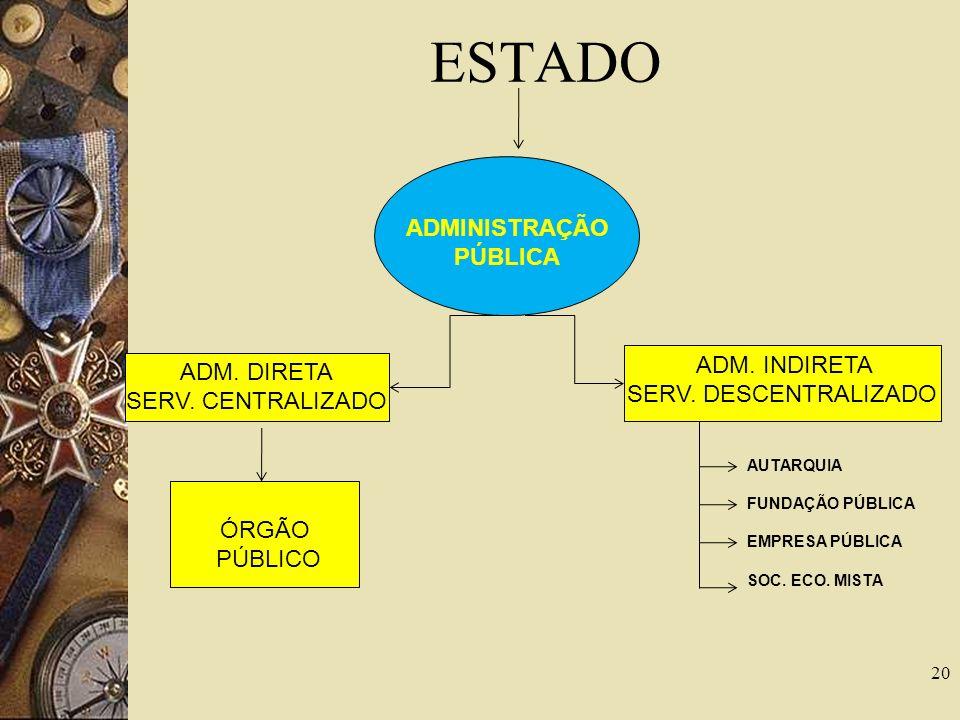 19 Concentração e Desconcentração Concentração: Função Administrativa prestada por um Órgão apenas.