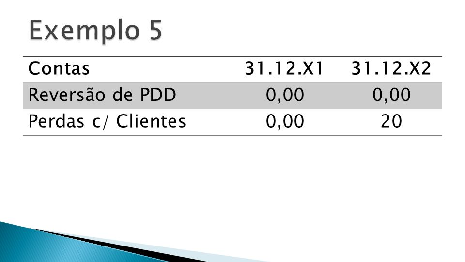 Contas31.12.X131.12.X2 Reversão de PDD0,00 Perdas c/ Clientes0,0020