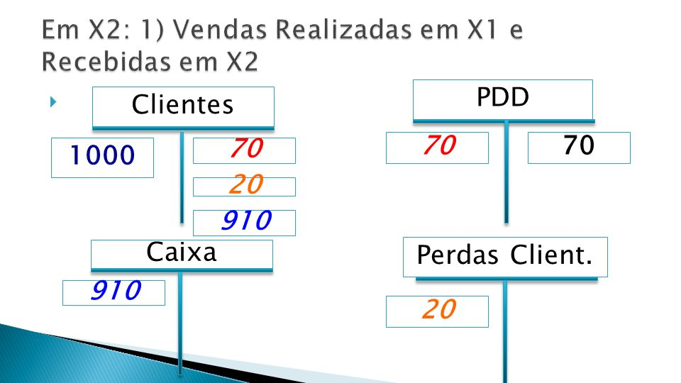 Perdas Client. PDD 70 1000 Clientes 70 910 Caixa 910 20