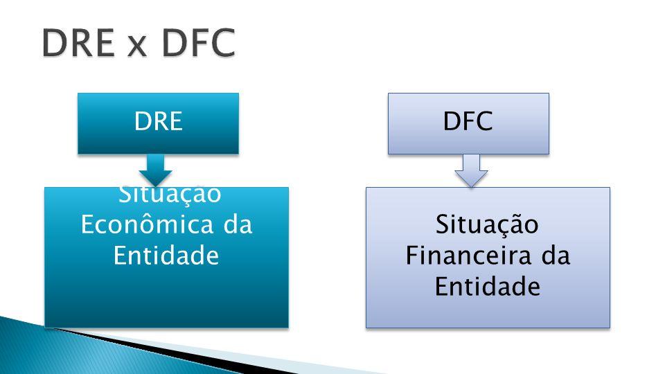 DRE Situação Financeira da Entidade Situação Econômica da Entidade DFC