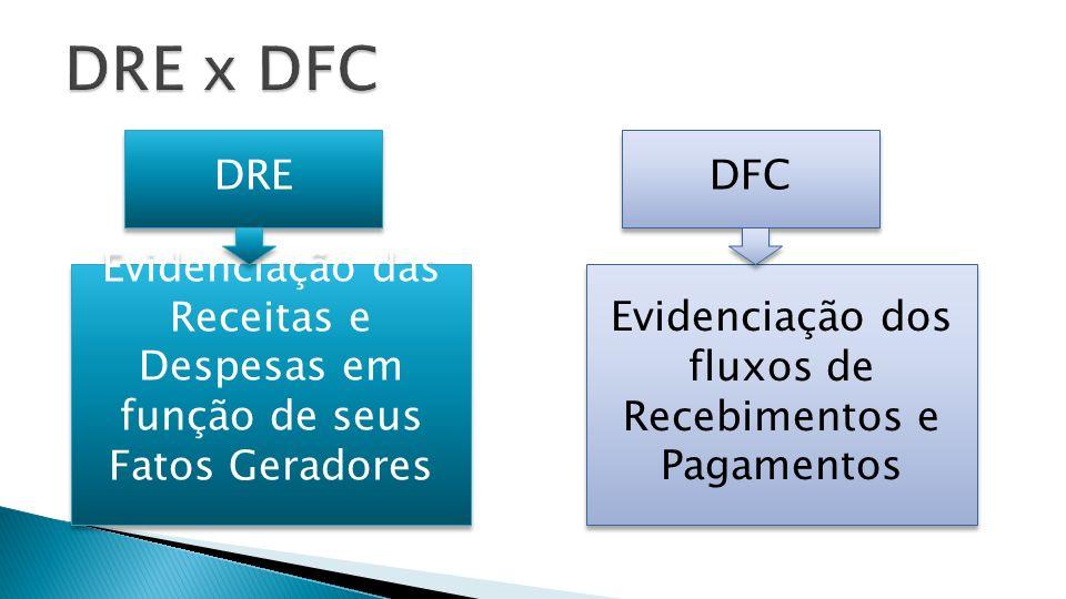DRE Evidenciação dos fluxos de Recebimentos e Pagamentos Evidenciação das Receitas e Despesas em função de seus Fatos Geradores Evidenciação das Receitas e Despesas em função de seus Fatos Geradores DFC
