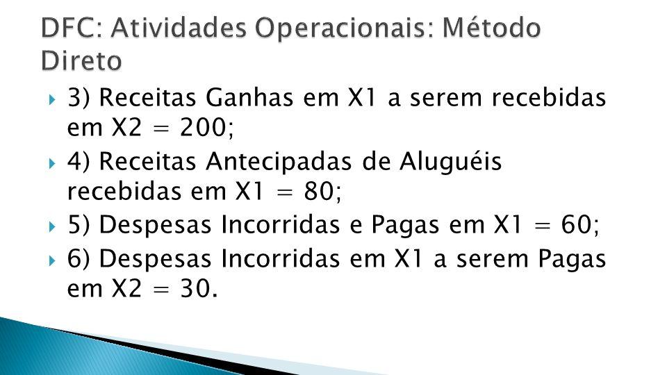3) Receitas Ganhas em X1 a serem recebidas em X2 = 200; 4) Receitas Antecipadas de Aluguéis recebidas em X1 = 80; 5) Despesas Incorridas e Pagas em X1 = 60; 6) Despesas Incorridas em X1 a serem Pagas em X2 = 30.