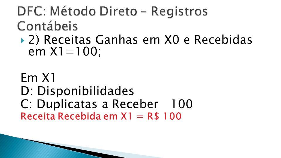 2) Receitas Ganhas em X0 e Recebidas em X1=100; Em X1 D: Disponibilidades C: Duplicatas a Receber 100 Receita Recebida em X1 = R$ 100