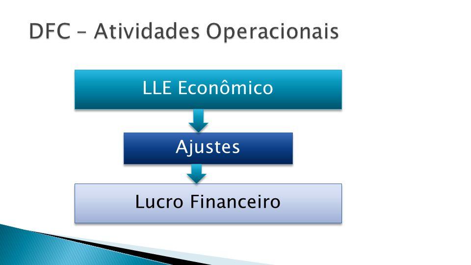 LLE Econômico Lucro Financeiro Ajustes