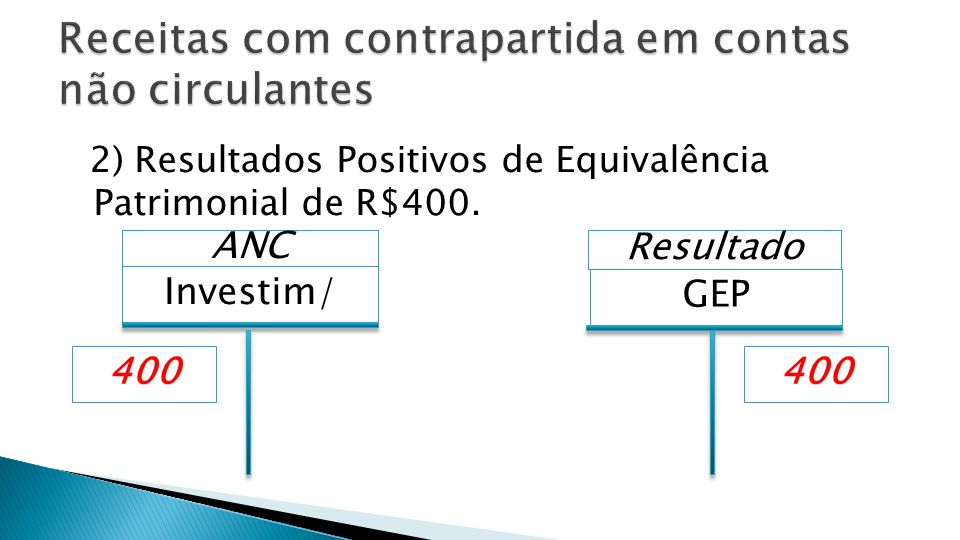 2) Resultados Positivos de Equivalência Patrimonial de R$400. Investim/ ANC GEP 400 Resultado 400