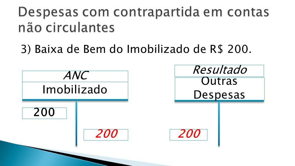 3) Baixa de Bem do Imobilizado de R$ 200. Imobilizado ANC Outras Despesas 200 Resultado 200