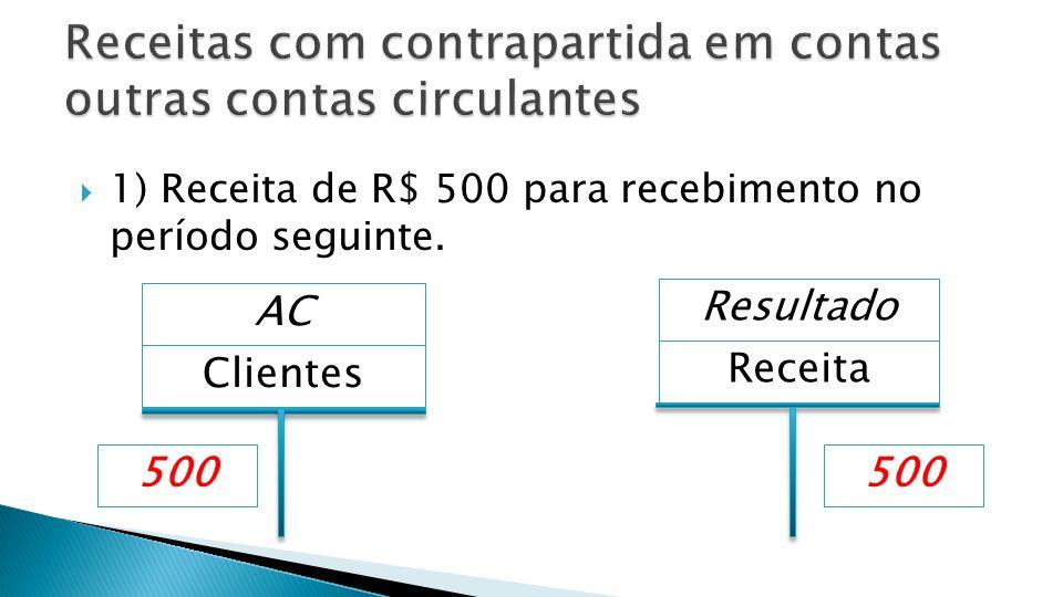 1) Receita de R$ 500 para recebimento no período seguinte. Clientes AC Receita 500 Resultado 500