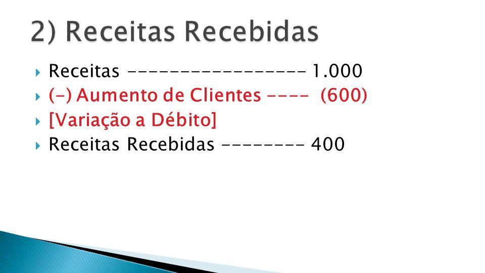 Receitas ----------------- 1.000 (-) Aumento de Clientes ---- (600) [Variação a Débito] Receitas Recebidas -------- 400