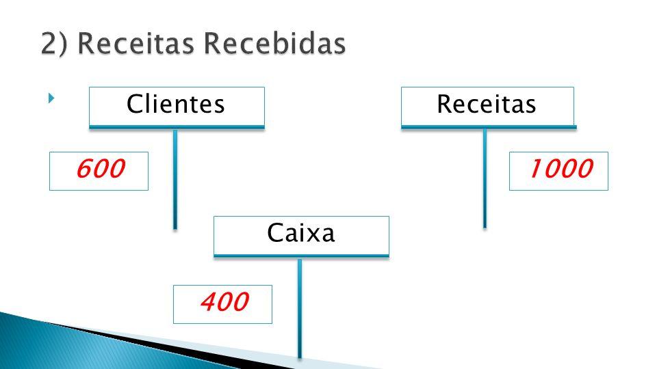 Caixa Receitas 1000600 Clientes 400