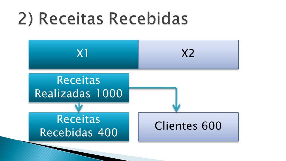 X1 X2 Receitas Realizadas 1000 Receitas Recebidas 400 Clientes 600