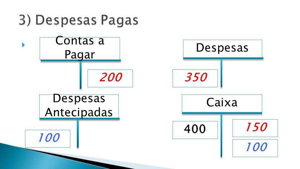 Caixa Despesas 350200 Contas a Pagar 400 Despesas Antecipadas 100 150 100