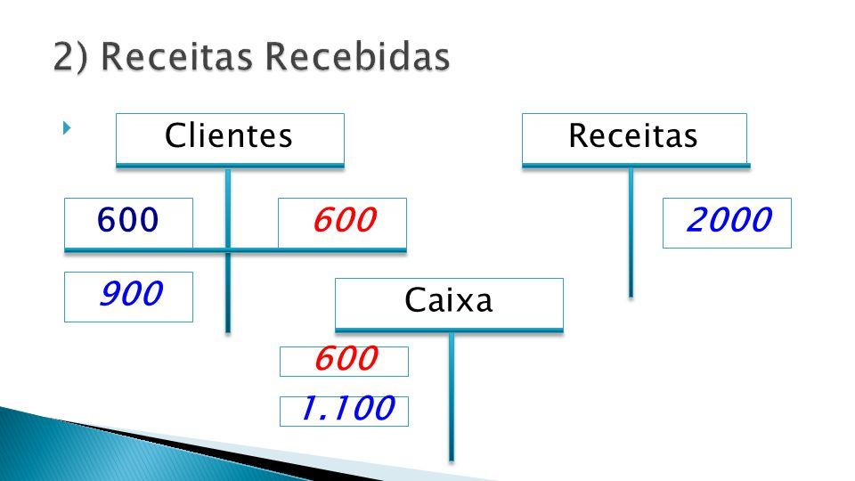 Caixa Receitas 2000600 Clientes 600 900 1.100