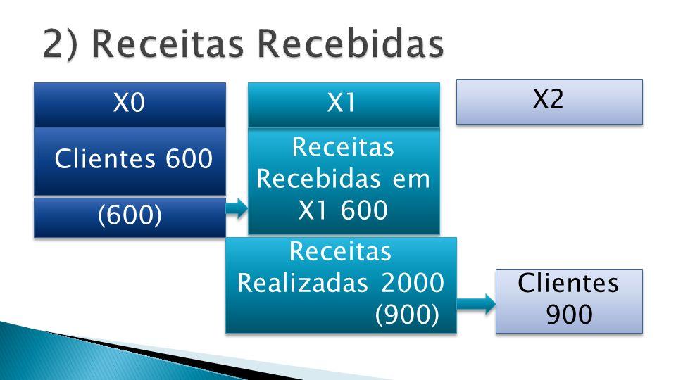X0 X2 Clientes 600 (600) Receitas Recebidas em X1 600 X1 Receitas Realizadas 2000 (900) Receitas Realizadas 2000 (900) Clientes 900