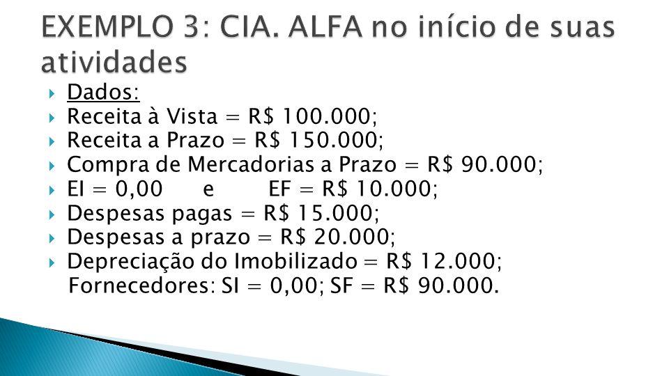 Dados: Receita à Vista = R$ 100.000; Receita a Prazo = R$ 150.000; Compra de Mercadorias a Prazo = R$ 90.000; EI = 0,00 e EF = R$ 10.000; Despesas pagas = R$ 15.000; Despesas a prazo = R$ 20.000; Depreciação do Imobilizado = R$ 12.000; Fornecedores: SI = 0,00; SF = R$ 90.000.