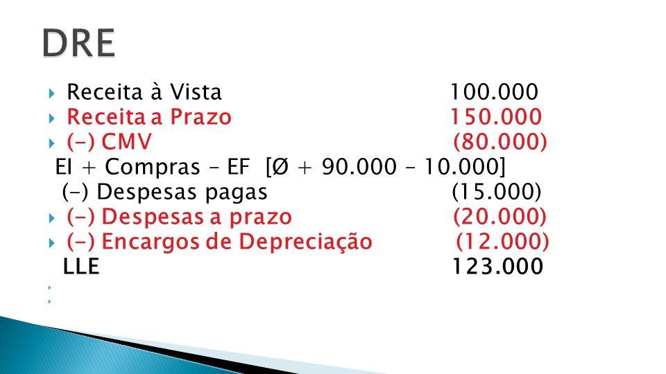 Receita à Vista 100.000 Receita a Prazo 150.000 (-) CMV (80.000) EI + Compras – EF [Ø + 90.000 – 10.000] (-) Despesas pagas (15.000) (-) Despesas a pr