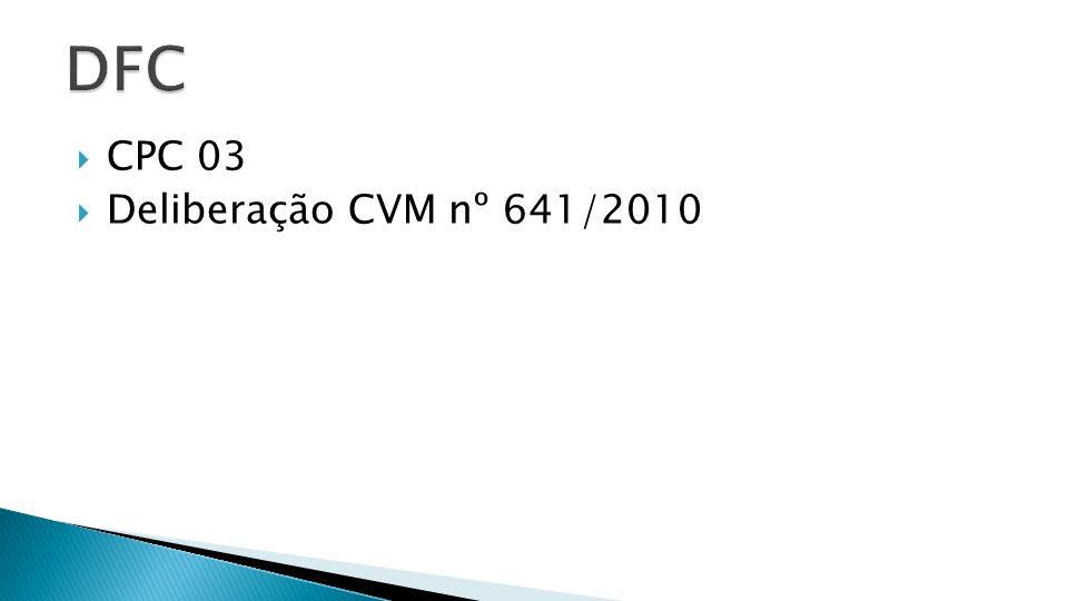 Receita à Vista 100.000 Receita a Prazo 150.000 (-) CMV (80.000) EI + Compras – EF [Ø + 90.000 – 10.000] (-) Despesas pagas (15.000) (-) Despesas a prazo (20.000) (-) Encargos de Depreciação (12.000) LLE 123.000