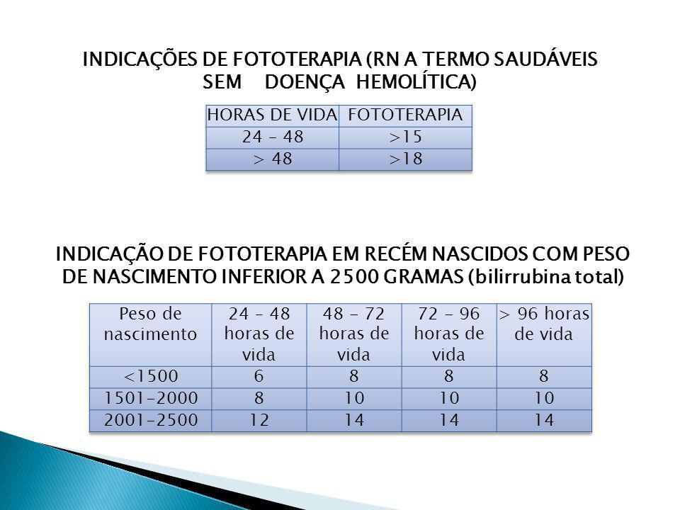 INDICAÇÃO DE FOTOTERAPIA EM RECÉM NASCIDOS COM PESO DE NASCIMENTO INFERIOR A 2500 GRAMAS (bilirrubina total) INDICAÇÕES DE FOTOTERAPIA (RN A TERMO SAU