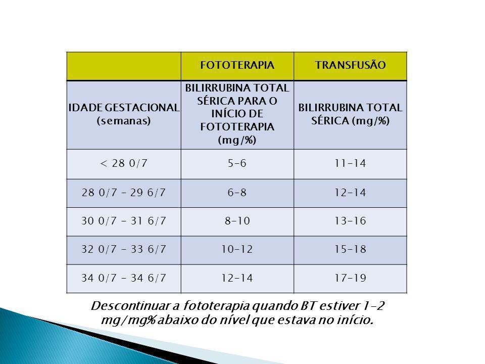FOTOTERAPIATRANSFUSÃO IDADE GESTACIONAL (semanas) BILIRRUBINA TOTAL SÉRICA PARA O INÍCIO DE FOTOTERAPIA (mg/%) BILIRRUBINA TOTAL SÉRICA (mg/%) < 28 0/