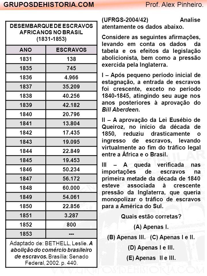 GRUPOSDEHISTORIA.COM Prof. Alex Pinheiro. DESEMBARQUE DE ESCRAVOS AFRICANOS NO BRASIL (1831-1853) ANOESCRAVOS 1831138 1835745 18364.966 183735.209 183